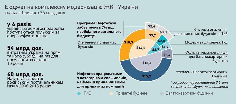 Бюджет на комплексну реалізацію