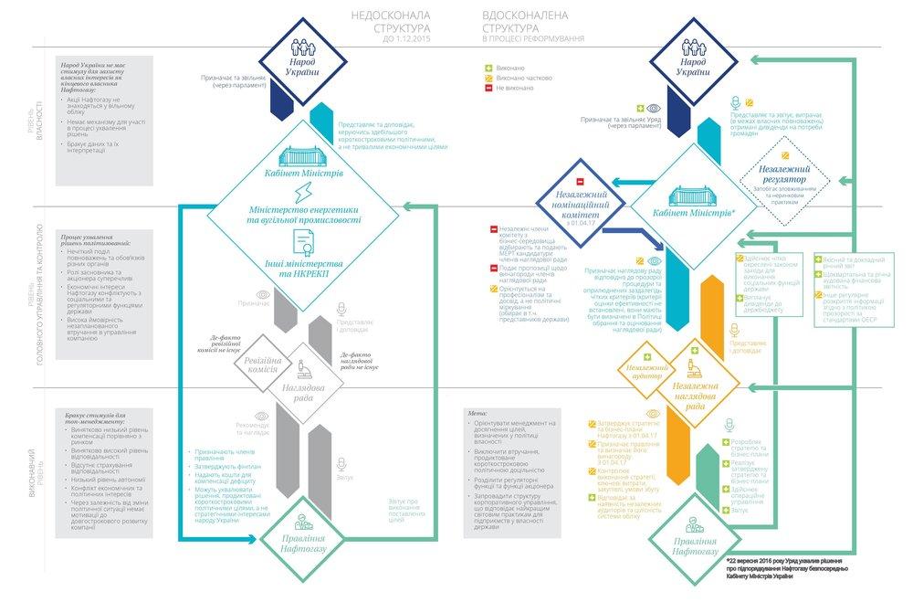 Структура корпоративного управліня
