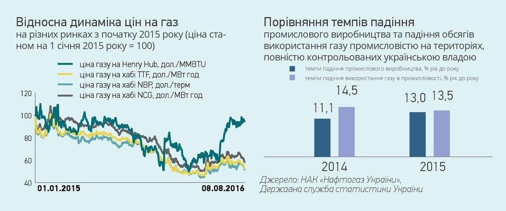 Динаміка ціни на газ