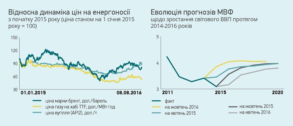 Динаміка цін на енергоносії