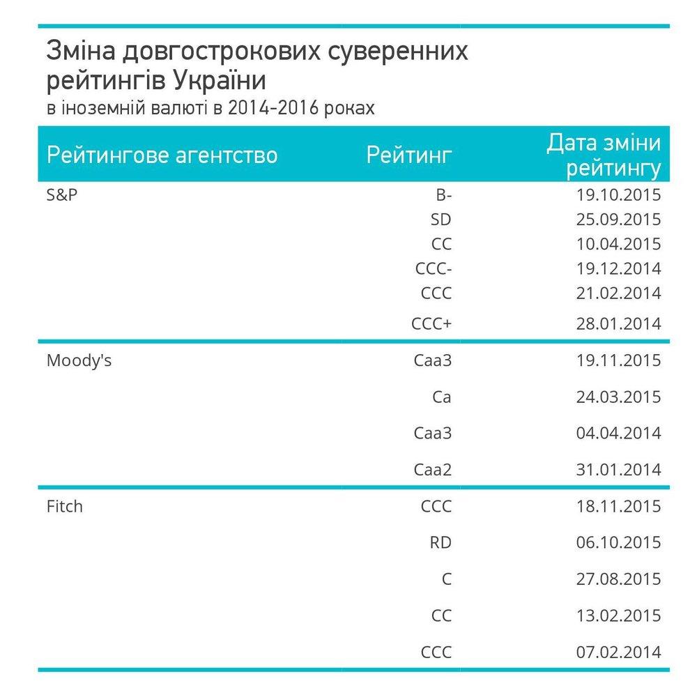 Зміна довгострокових суверенних рейтингів України