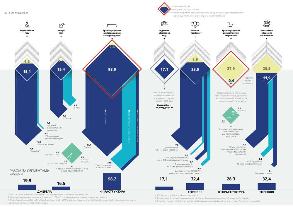 Ринок газу України