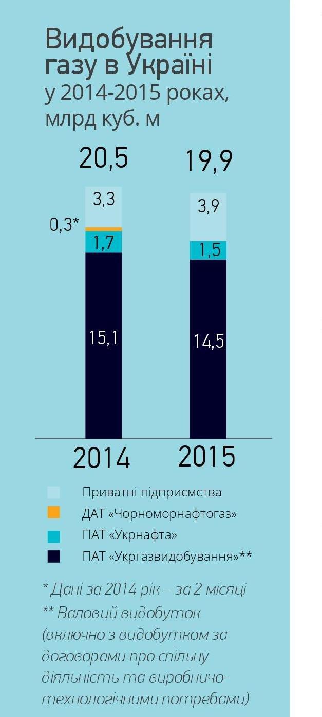 Видобування газу в Україні