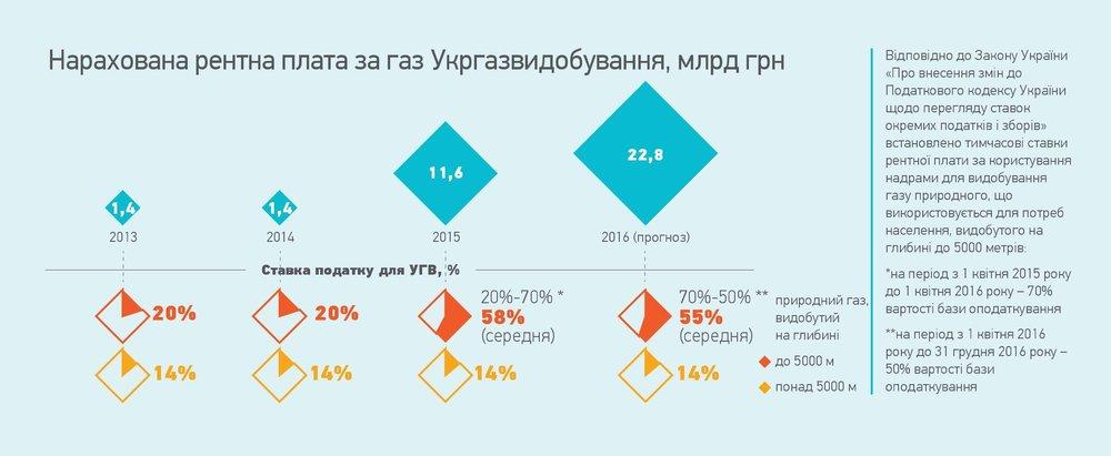 Рентна плата за газ Укргазвидобування