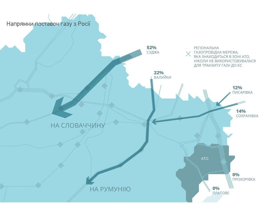 Напрямки поставок газу з Росії