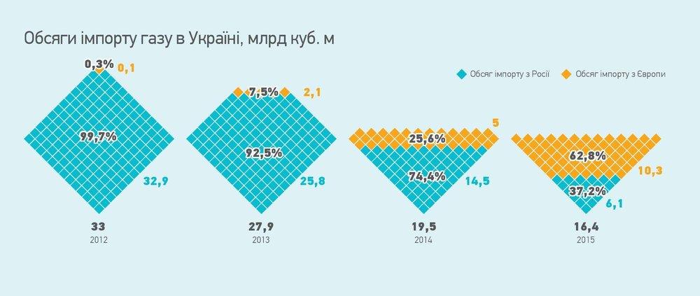 Обсяг імпорту газу з Росії
