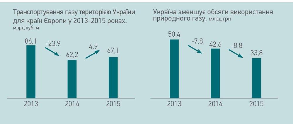 Транспортування газу територією України