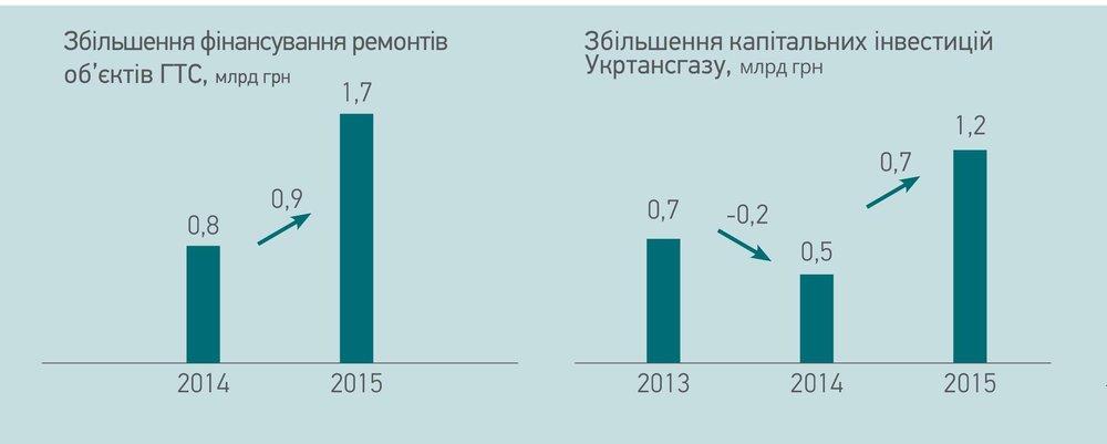 Збільшення капітальних інвестицій Укртрансгазу