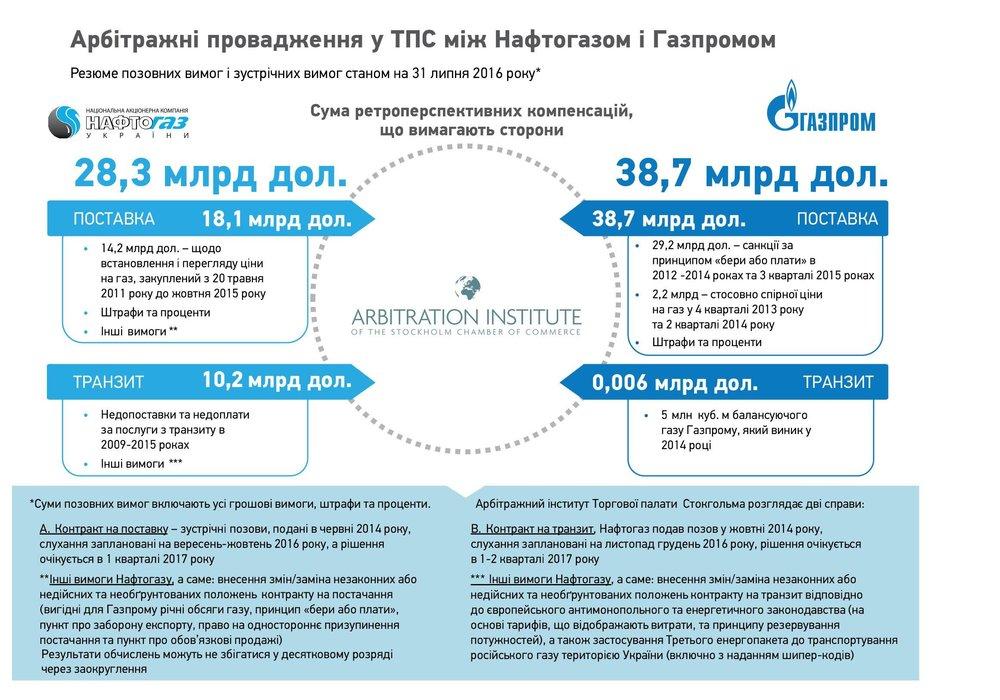 Арбітражні провадження між Нафтогазом та Газпромом