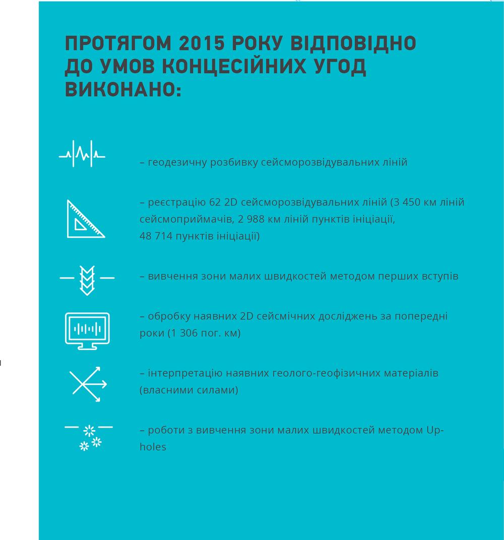 Що виконано у 2015 відповідно до умов кондесійних угод