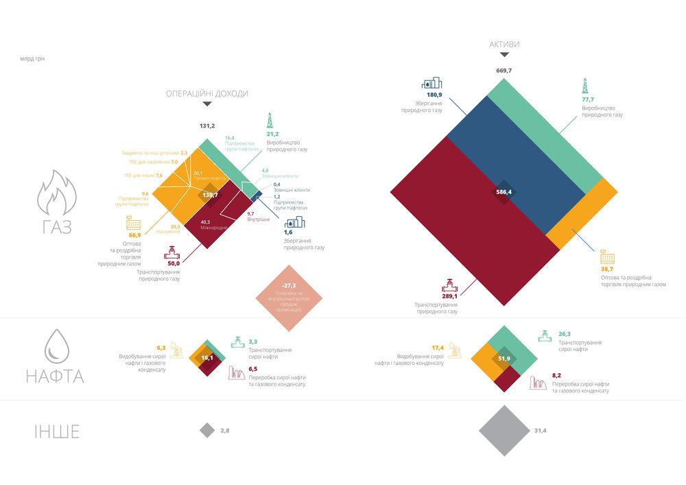Операційні доходи та активи за сегментами у 2015 році