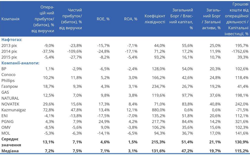 Фінансові коефіцієнти