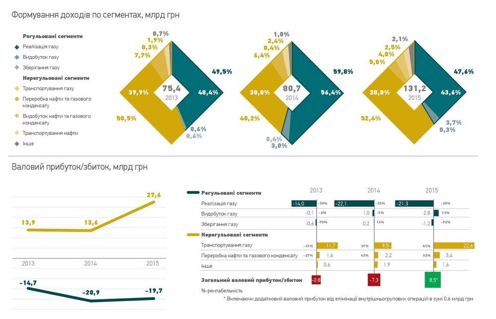 Формування доходів по сегментах та валовий збиток