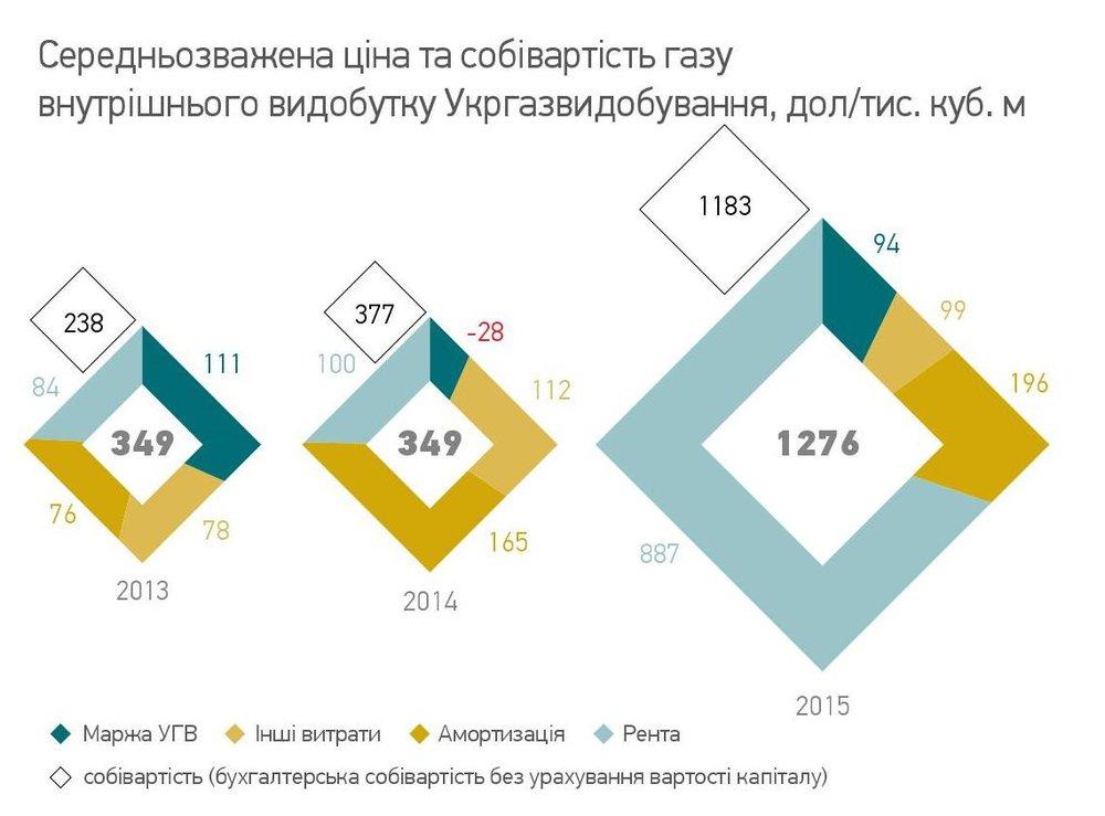 Середньозважена ціна та собівартість газу внутрішнього видобутку Укргазвидобування