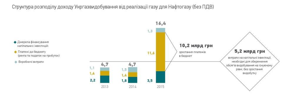 СТруктура розподілу доходу Украгазвидобування від реалізації газу для Нафтогазу (без ПДВ)
