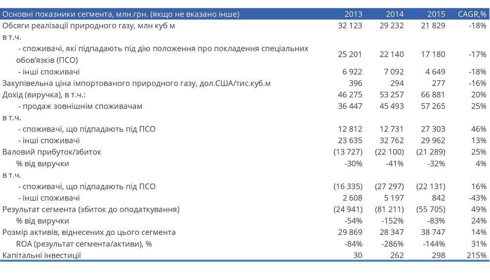 Основні показники сегмента продажу та постачання природного газу