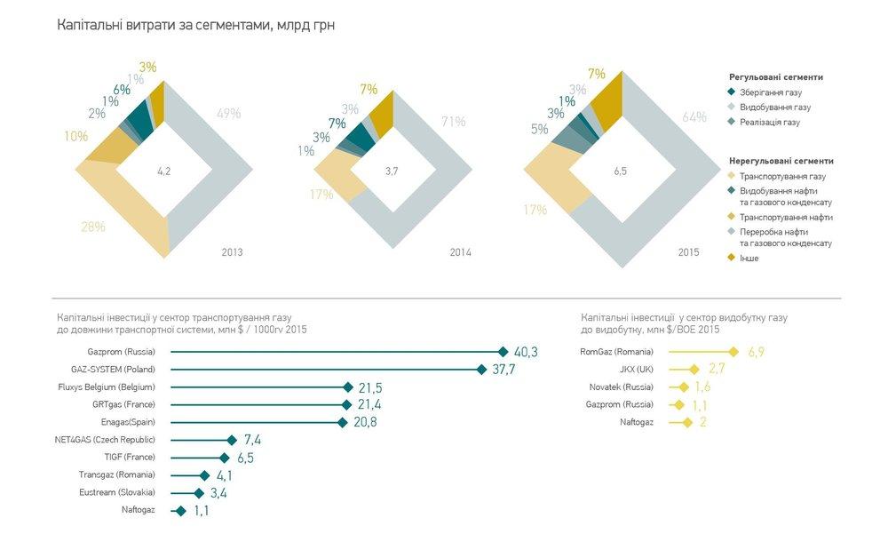 Капітальні витрати за сегментами