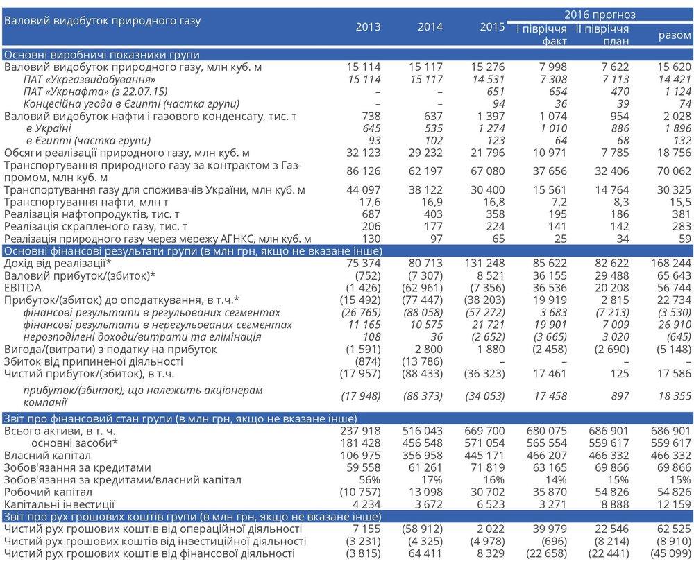 Прогнозні показники діяльності групи Нафтогаз