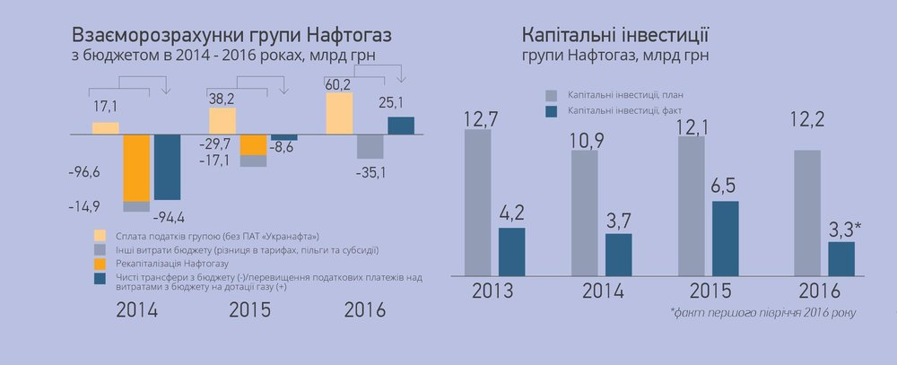 Взаєморозрахунки групи Нафтогаз. Капітальні інвестиції