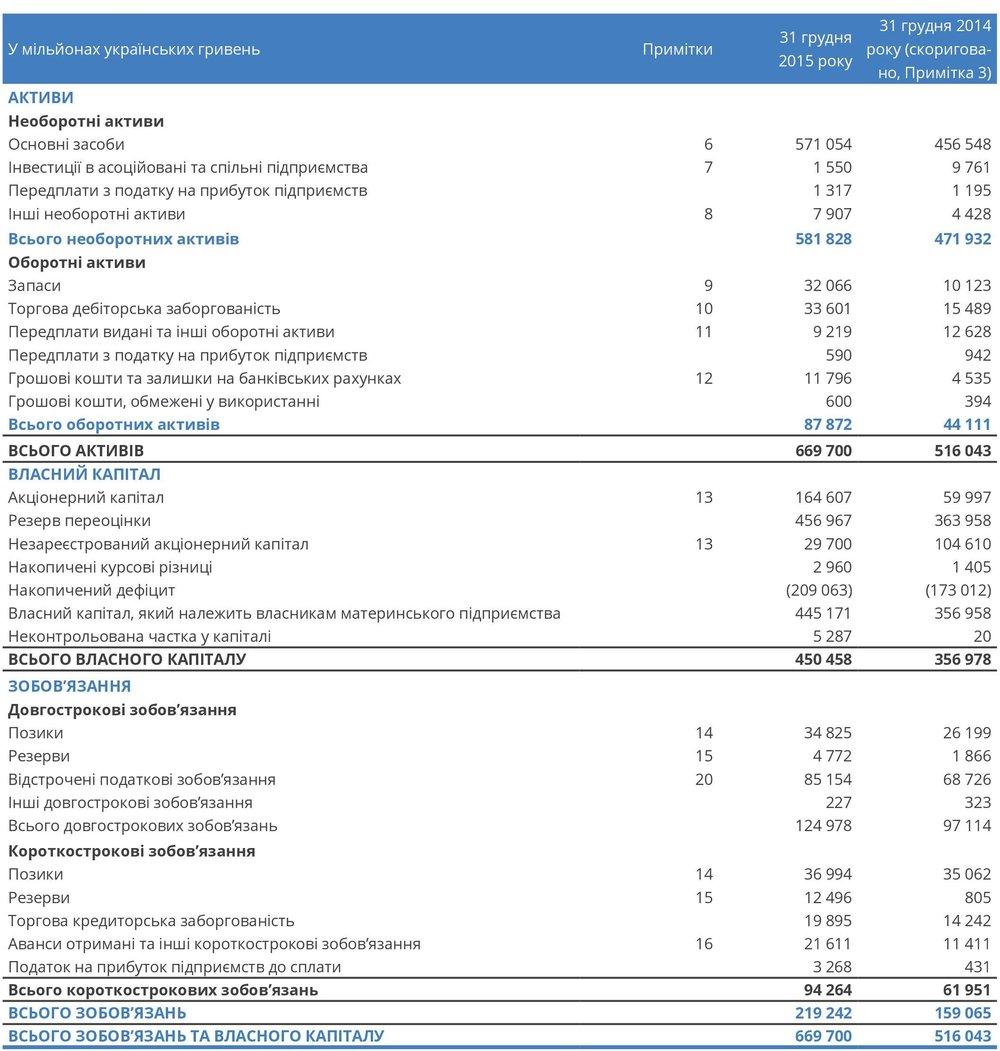 Консолідований звіт про фінансовий стан