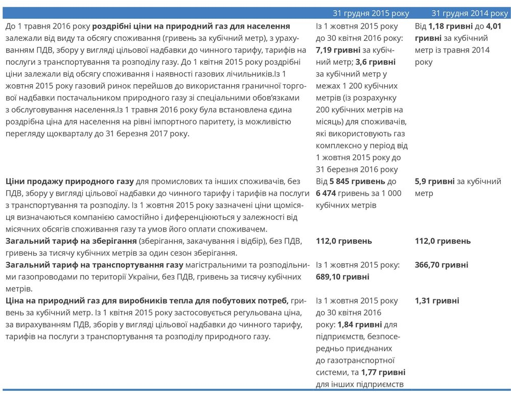 Ціни та тарифи на природний газ