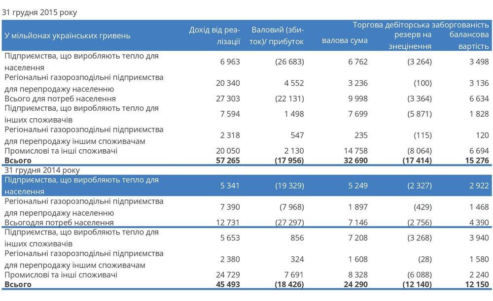 Сегмент продажу та постачання природного газу