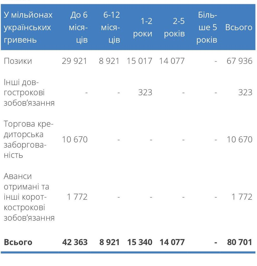 """Аналіз фінансових зобов""""язань за термінами погашення станом на 31 грудня 2014 року"""